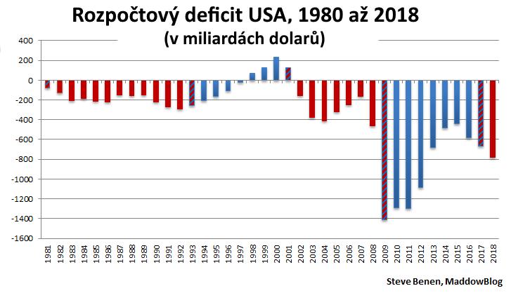 roz_deficit_okrejci.png