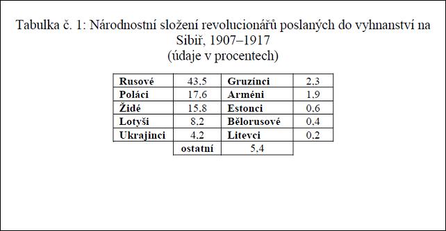 tab._1_zlozenie_revolucionarov.png