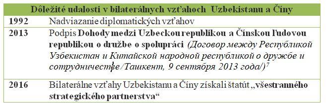 vztahy_uzbekistan_cina.jpg